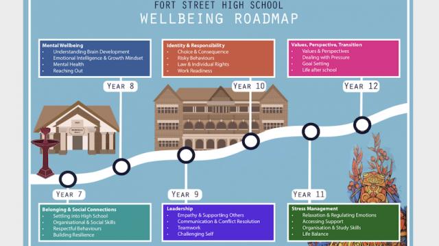 Fort Street High School Wellbeing Roadmap
